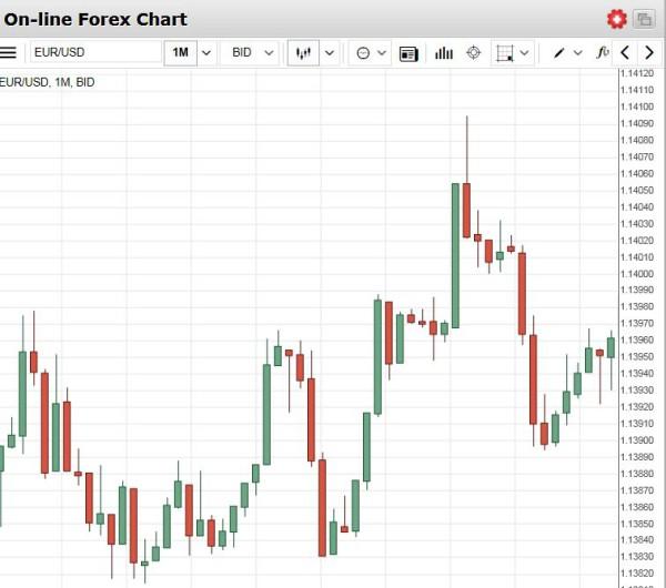 Forex Handel Erfahrungen
