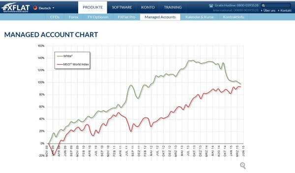 Managed Account Chart bei FXFlat