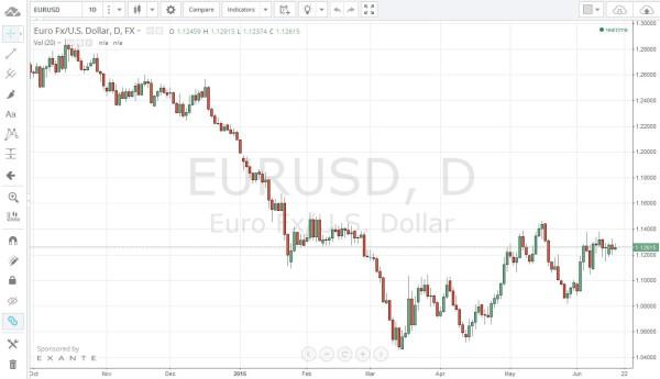 Währungspaar EURUSD bei tradingview