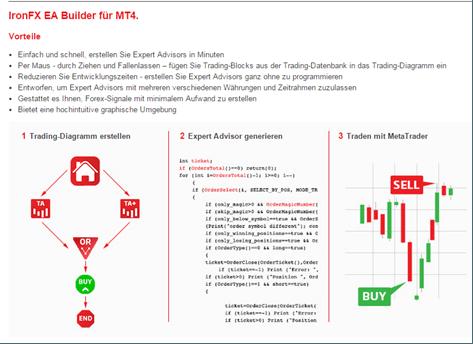 Das Angebot des EA Builders für MT4 von IronFX