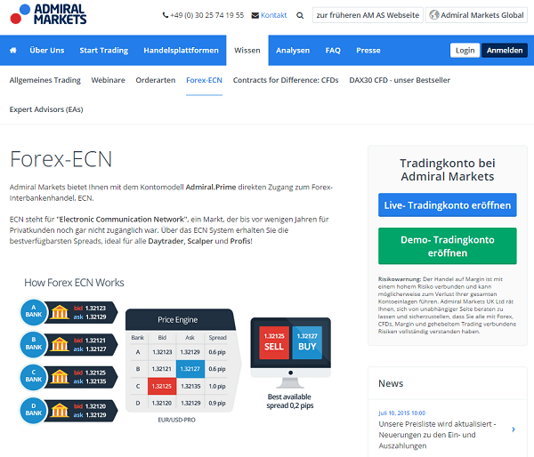 Broker forex true ecn