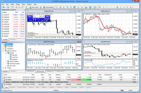 Die MT4 Plattform mit verschiedenen Analyse-Tools