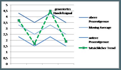Trendfolge forex