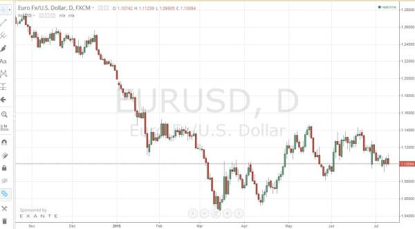 EURUSD Charts bei tradingview.com