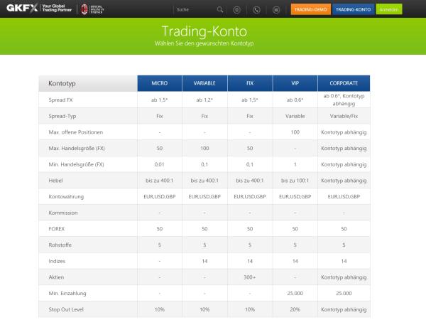 Mit dem Trading-Konto können Einblicke in alle Bereich bei GKFX erfolgen