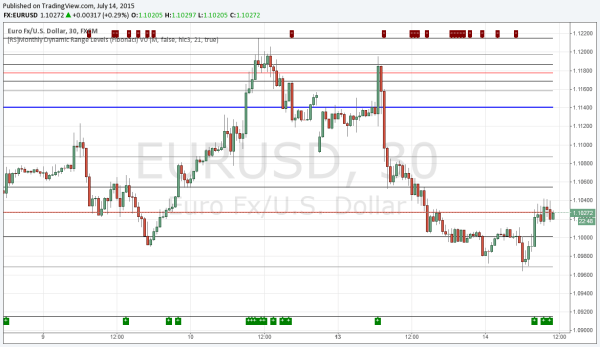 Monthly Fibonacci-Levels in EURUSD auf tradingview.com