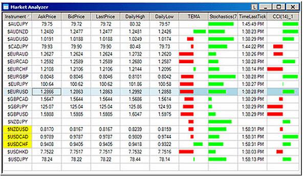 Die Market Analyzer Tabelle von FXCM