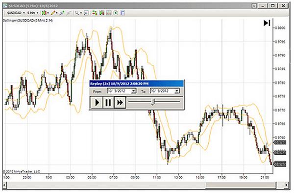 Der Market Replay von FXCM