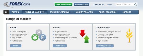 Basiswerte bei Forex.com