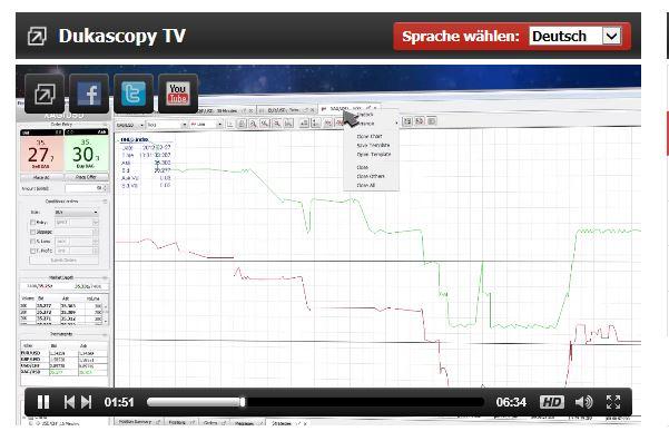 Video-Tutorial zur Plattform von Dukascopy