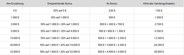 Das zweistufige Bonussystem von XM.com