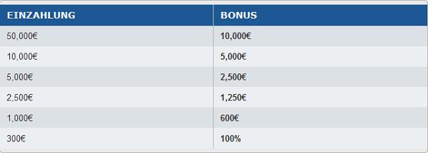 Der Einzahlungsbonus von AvaTrade