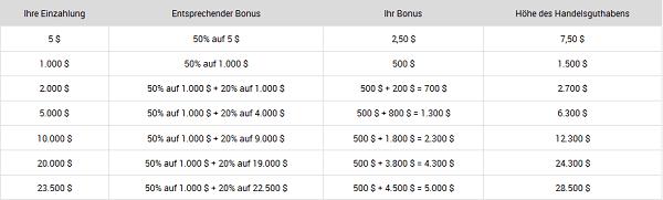 Übersicht über den XM.com Bonus