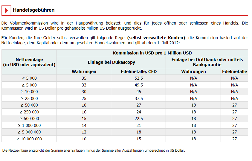 Übersicht über die Staffelung der Handelsgebühren