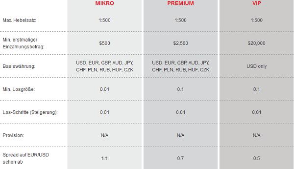 Die Handelskonten im Vergleich