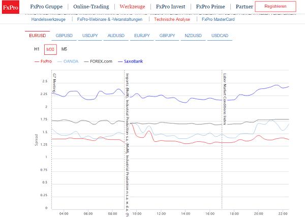 Forex vergleich spread