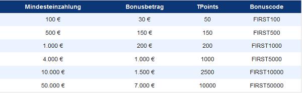 Der Einzahlungsbonus von Plus500