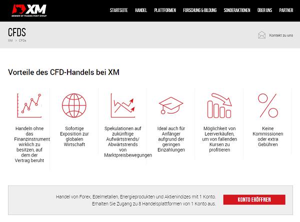 XM.com Erfahrungen