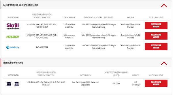 Die Auszahlungsmöglichkeiten bei XM.com