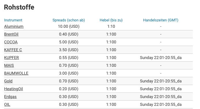 Die CFD-Handelsbedingungen inklusive Hebel auf einen Blick - markets.com