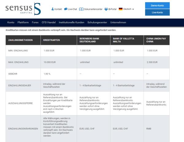 Die Zahlungsoptionen bei Sensus Capital Markets