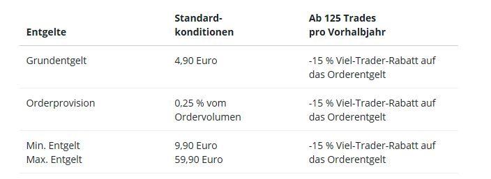 Depotgebühren Vergleich zeigt variierende Ordergebühren