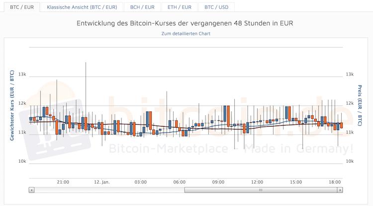Bitcoin.de Entwicklungs-Chart