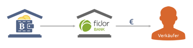 Bitcoin.de fidor Bank Kooperation