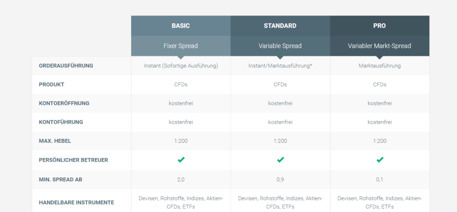 Insgesamt stehen drei verschiedene Kontenmodelle bei XTB zur Verfügung