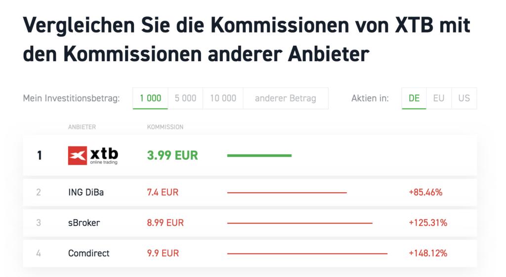 In einem Kommissionen Vergleich schneidet XTB besser als andere Broker ab