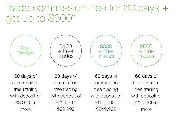 TD Ameritrade Commissions
