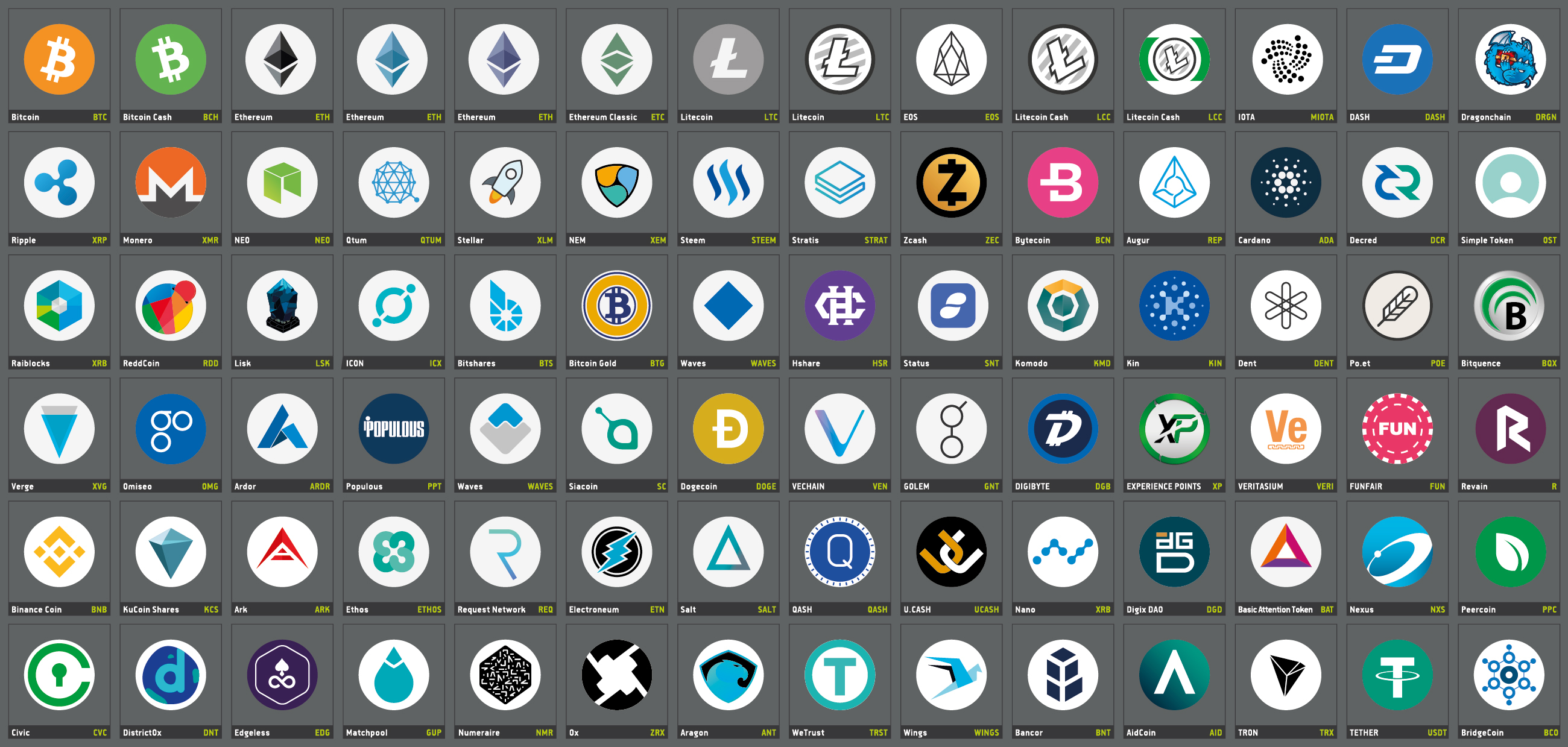 Liste aller Kryptowährungen
