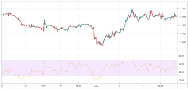 Trade of the Week – 180 Pips im EUR / USD gewinnen ratgeber