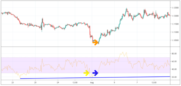 Trade of the Week – 180 Pips im EUR / USD gewinnen - tipps