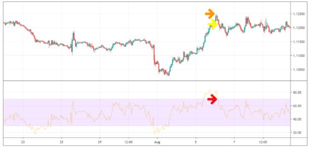Trade of the Week – 180 Pips im EUR / USD gewinnen -informationen