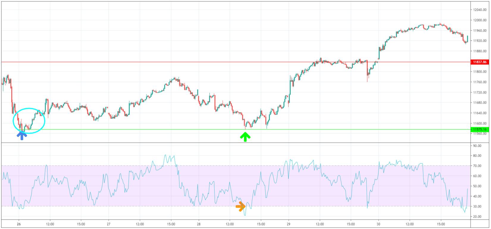 Chartanalyse – 400 Euro beim DAX Trading gewinnen